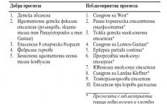 Прогноза при епилепсията