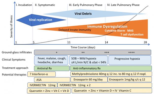 Продължителност на COVID-19 и общ подход при лечението