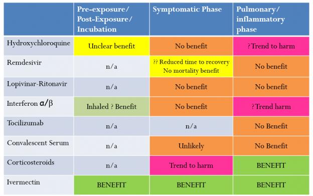 Фармакологична терапия при COVID-19 според стадиите на заболяването