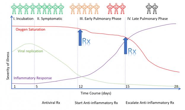 Време за започване на противовъзпалителна терапия
