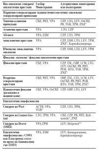Антиепилептични медикаменти за лечение на епилепсиите (синдромите)