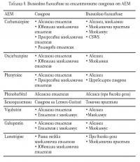 Възможно влошаване на епилепсията от АЕМ