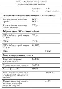 Основни гени при идиопотични (предимно генерализирани) епилепсии