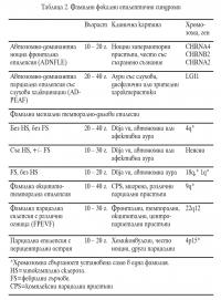 Фамилни фокални епилептични синдроми