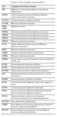 Гени, асоциирани с епилепсии (2012 г.)