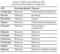 Потенциални ефекти на АЕМ върху когнитивните функции и поведението
